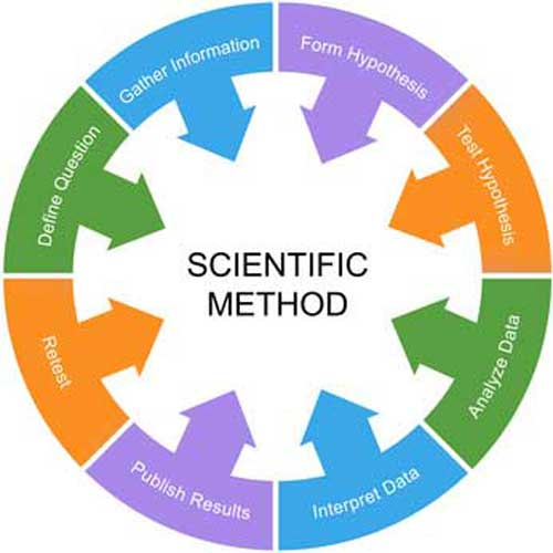 Scientific Method Research Lab Toronto Tech